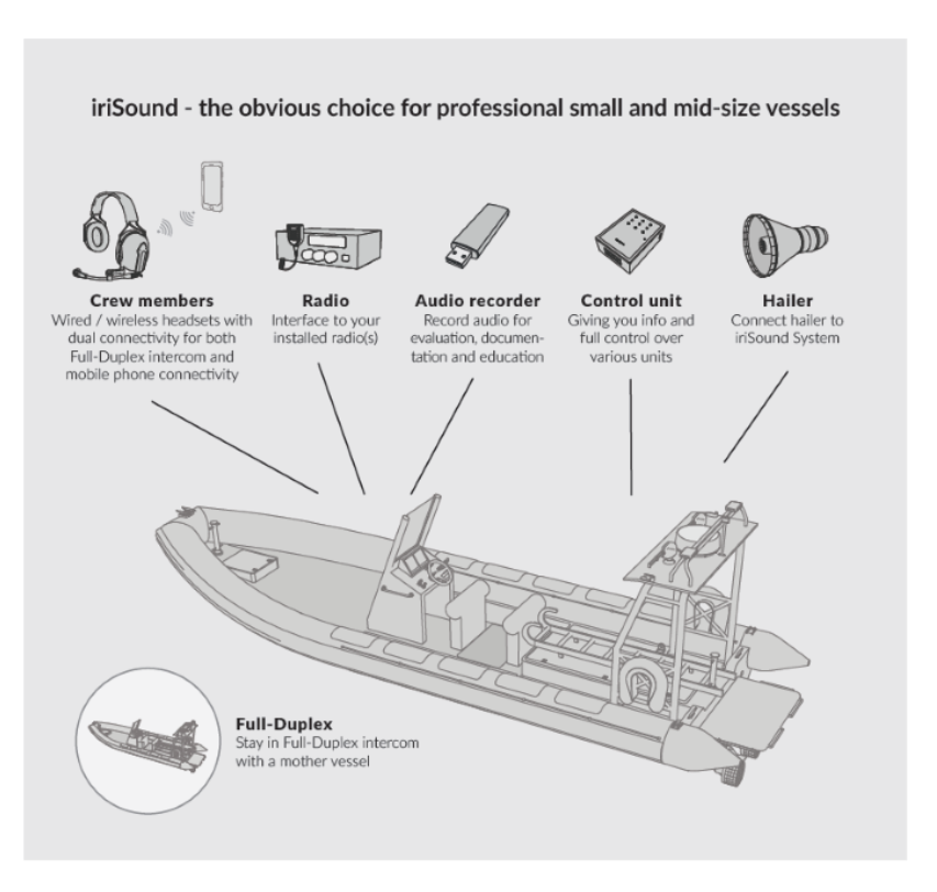 Small Info graphic showing the benefits of iriSound on a small vessel.